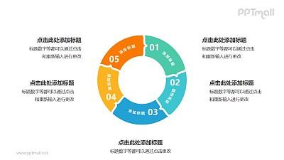 5部分组成的空心圆循环关系逻辑图PPT模板