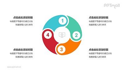 4个带序号的拼图组成的空心圆循环关系逻辑图PPT模板