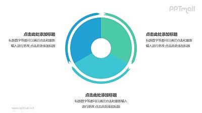 3部分饼图外的箭头循环关系逻辑图PPT模板