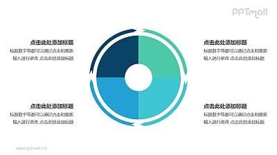 4部分饼图外的箭头循环关系逻辑图PPT模板