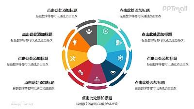 9部分饼图外的箭头循环关系逻辑图PPT模板