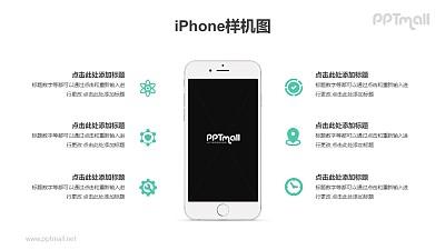 苹果iPhone6/7/6S/7S Plus手机屏幕样机PPT模板素材下载